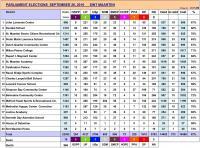 Elections de St Maarten : UP et NA s'allient pour la majorité
