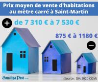 Immobilier : des prix allant de 875 à 7 300 €/m2